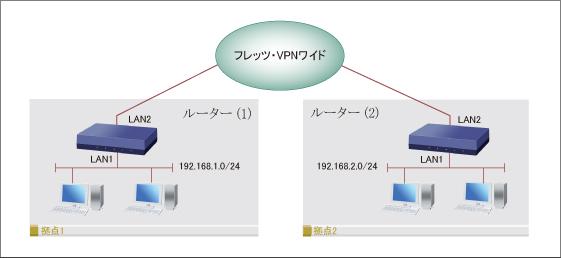 フレッツ・VPNワイド(LAN型払い出し)拠点間接続イメージ